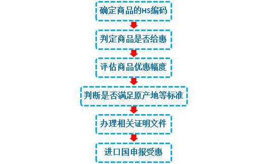 申請FTA流程